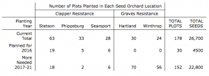 ME Breeding Program Update TABLE 1: Seed Orchard Plantings
