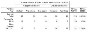 ME Breeding Program Update TABLE 1: Seed Orchard Plantings